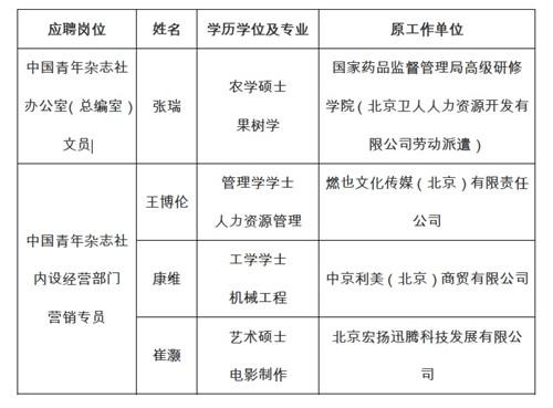 中国青年出版总社有限公司2020年公开招聘(二)公示公告